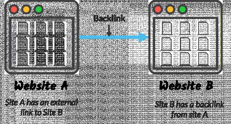 BackLink นั้นมีความสำคัญอย่างไร