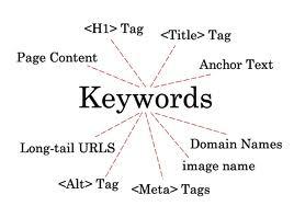 12 ข้อ เทคนิคใส่ keyword ในเว็บไซต์ เพื่อให้ง่ายต่อการค้นหา
